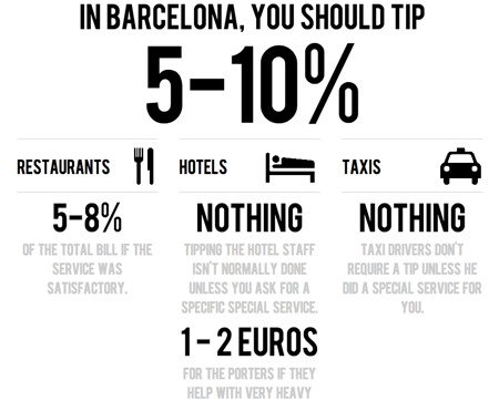 do you tip taxi drivers in barcelona